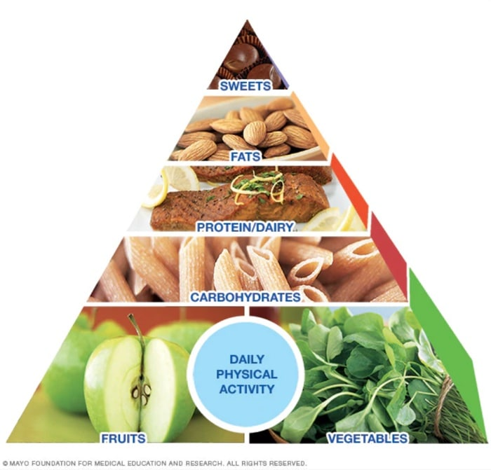 the mayo clinic diet healthy eating pyramid